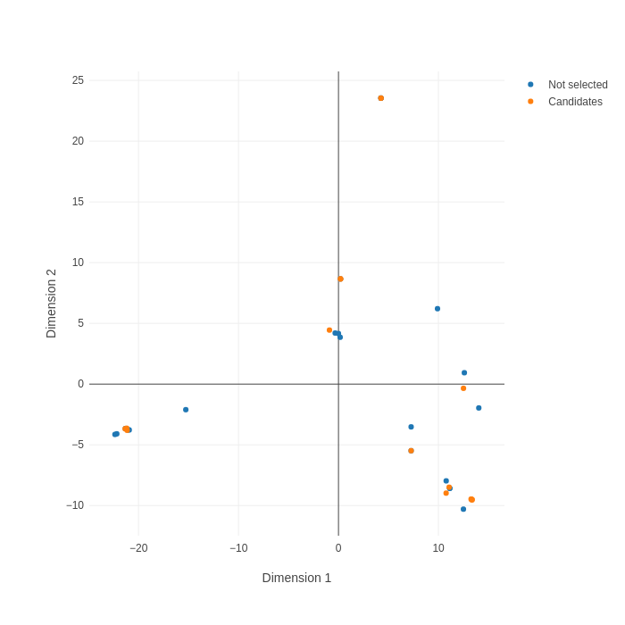 MDS plot showing similar and diverse CDR3s