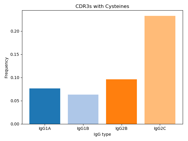 CDR3s with cysteines across IgG1A IgG1B IgG2B and IgG2C