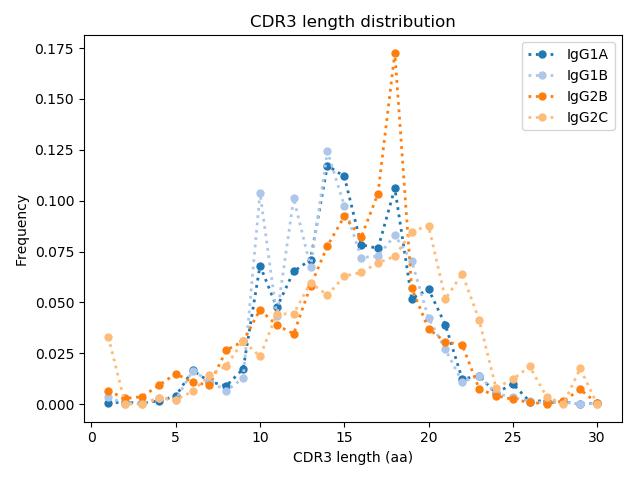 CDR3 length distribution across IgG1A IgG1B IgG2B and IgG2C