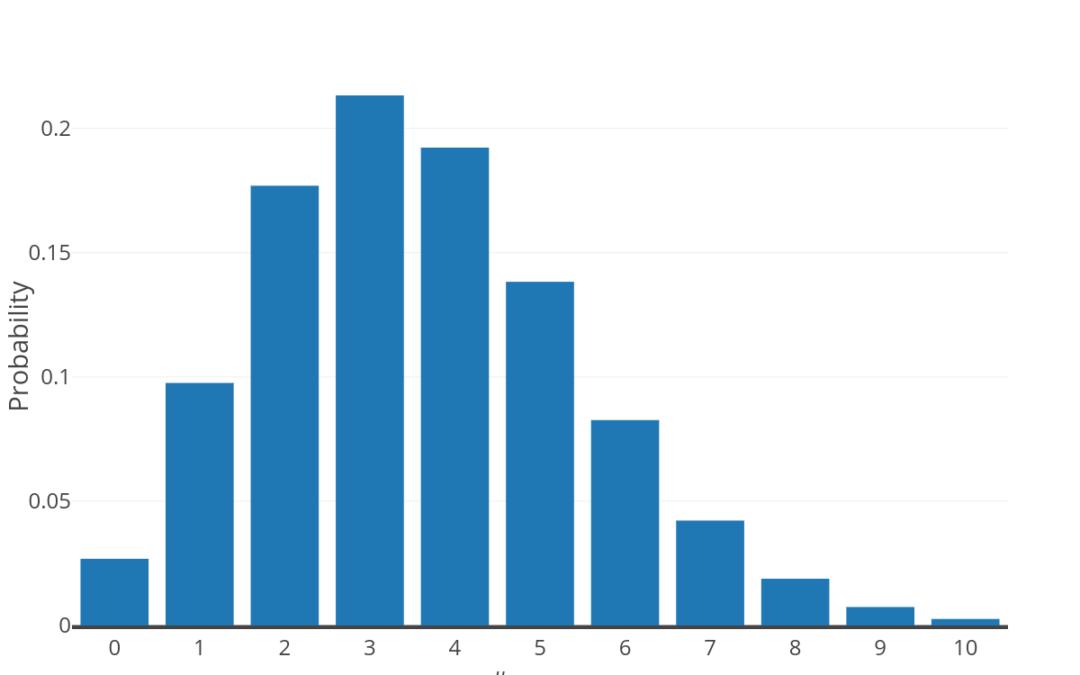 BCR Repertoire Sequencing: Error Correction