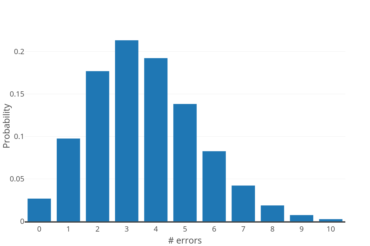 Expected error distribution in bcr sequences