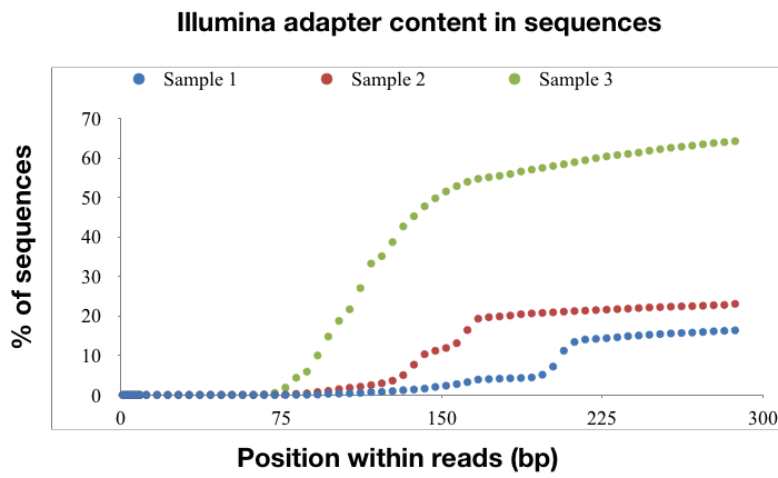 Correlation between higher RNA degradation and reads of adapter sequence
