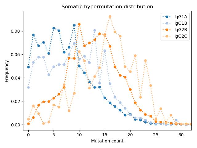 somatic hypermutation distribution across IgG1A IgG1B IgG2B and IgG2C