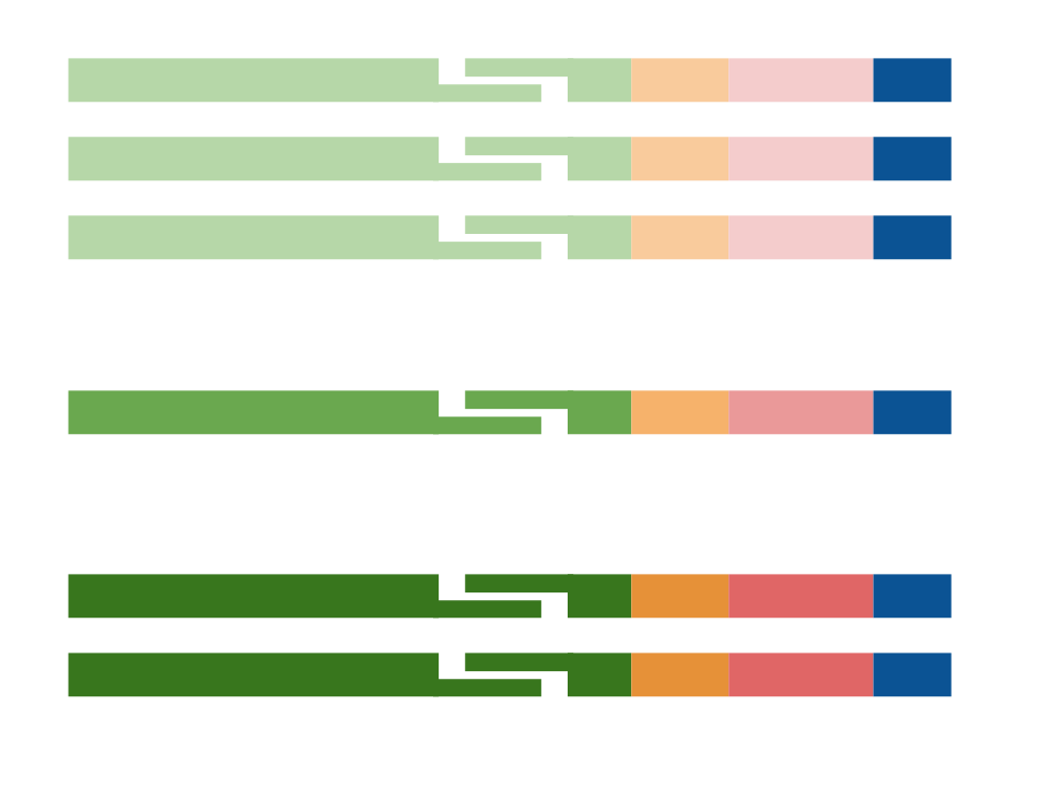 stitching of paired end reads for a contiguous sequence