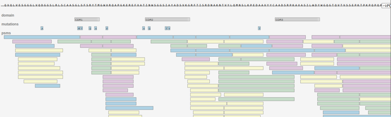 Candidate viewer annotating CDRs and mutations from germline